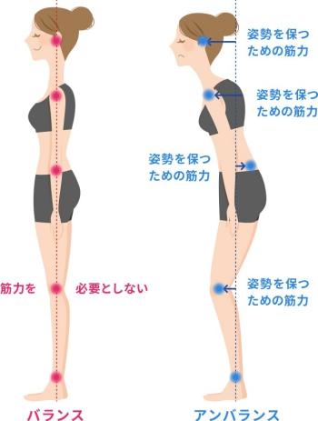 なぜアンバランスは立位の際に、筋肉を緊張させるのでしょうか?